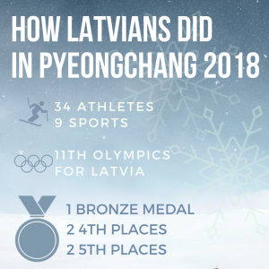 How latvians did in olympic games 2018?